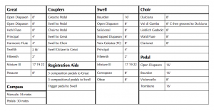 Organ's technical specifications